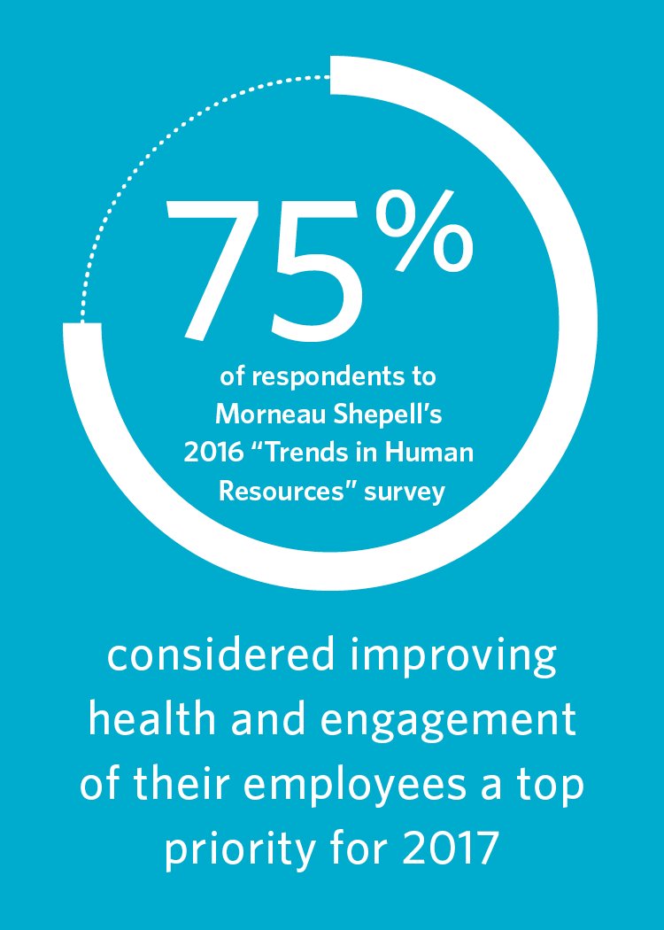 "75% of respondents to Morneau Shepell's 2016 ""Trends in Human Resources"" survey considered improving Health and engagement of their employees a top priority for 2017"