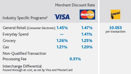 Chase Payments special RCC member rates with discount
