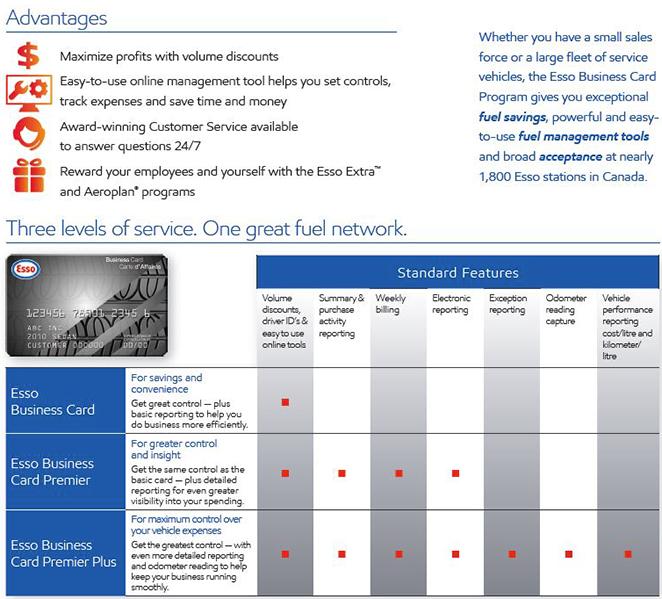Advantages chart
