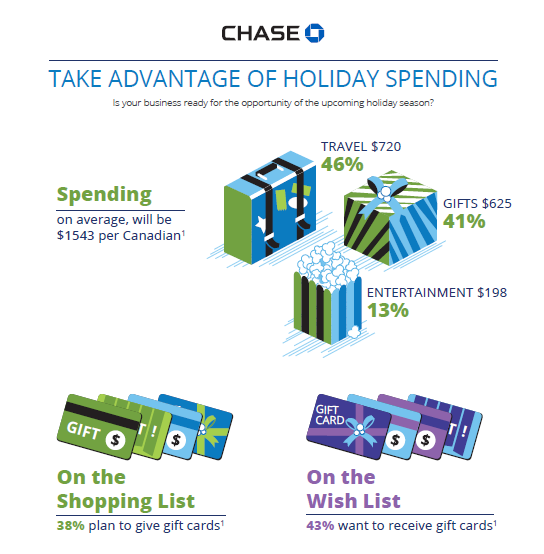 Take advantage of holiday spending