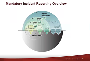 Webinar: Mandatory incident reporting within the consumer product safety program