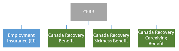 Four programs that take over from CERB: EI, Canada Recovery Benefit, CAnada Recovery Sickness Benefit, Canada Recovery Caregiving Benefit