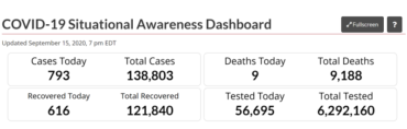 Government of Canada  – COVID-19 Situational Awareness Dashboard