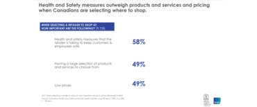 Ipsos health and safety check up suggests drop in consumer confidence
