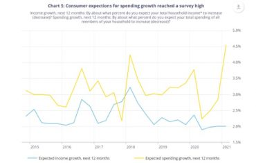 Canadian survey of consumer expectations, Q1 2021 – Bank of Canada
