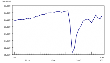 StatCan: Retail employment up +3.4% in June